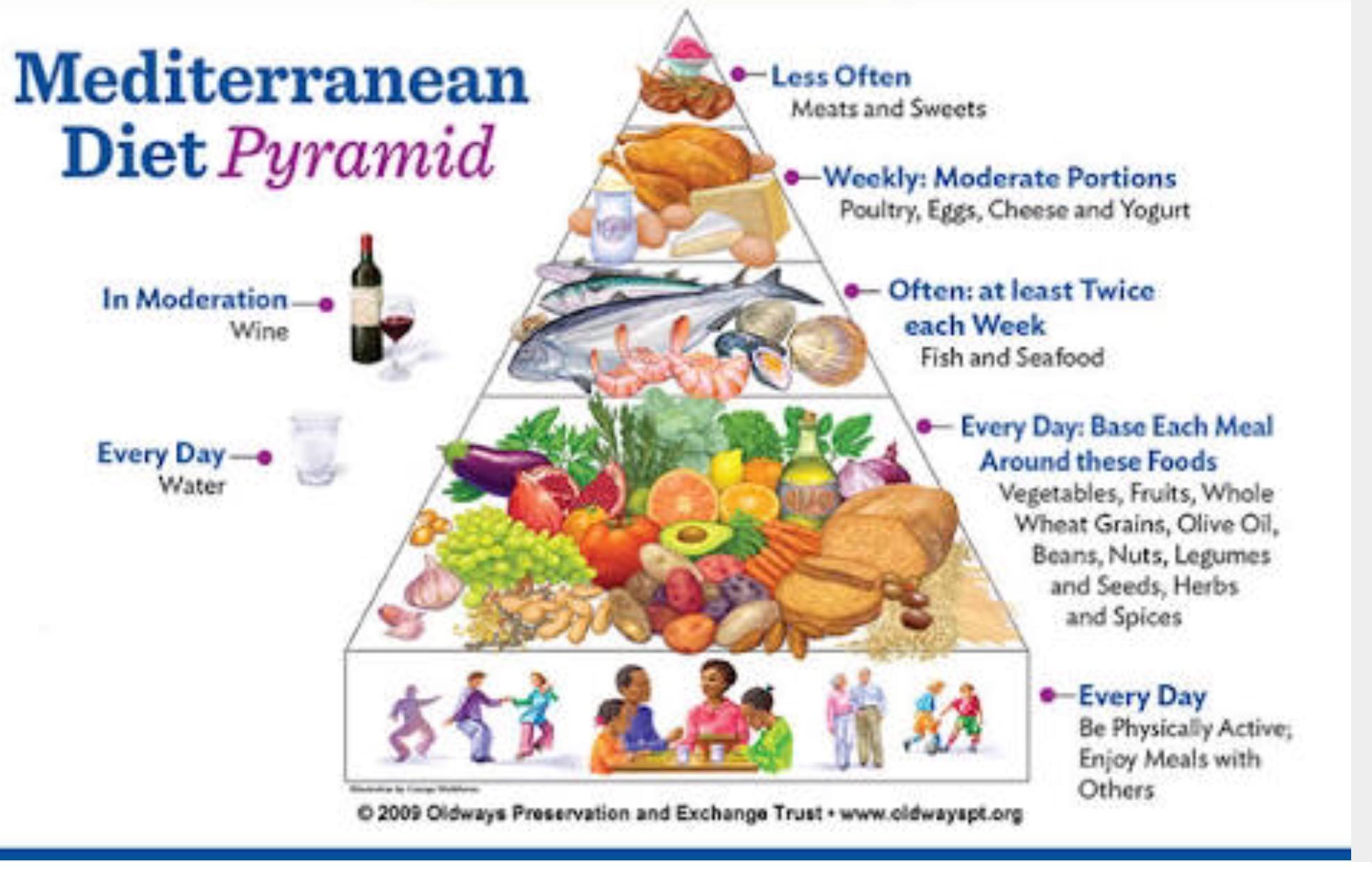 mediterranean diet pyramid oldways - 1000×669